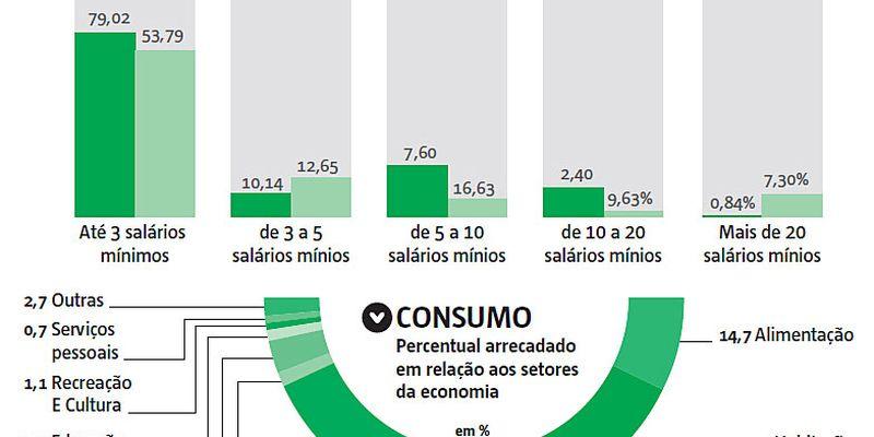 Impostos no Brasil